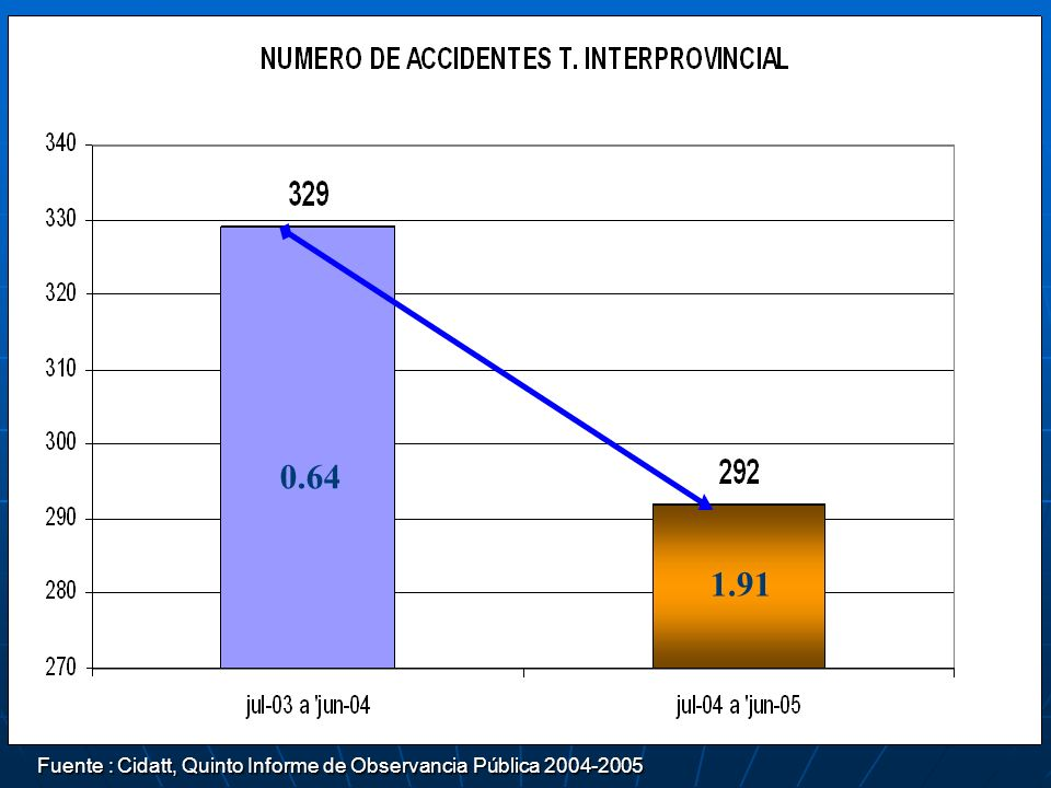 0.64 1.91 Fuente : Cidatt, Quinto Informe de Observancia Pública 2004-2005