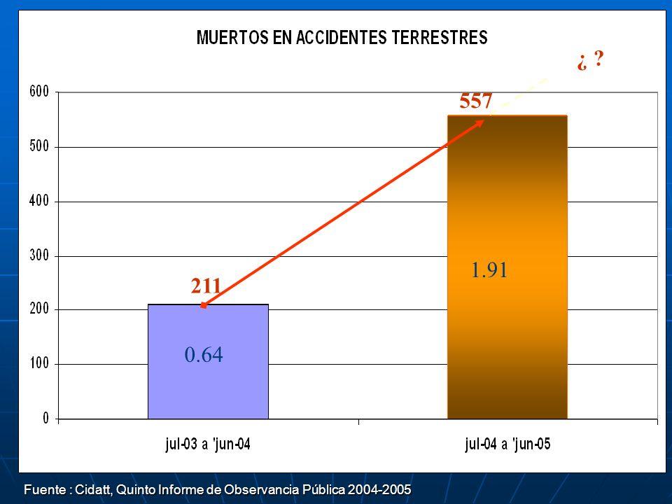 ¿ 557 1.91 211 0.64 Fuente : Cidatt, Quinto Informe de Observancia Pública 2004-2005