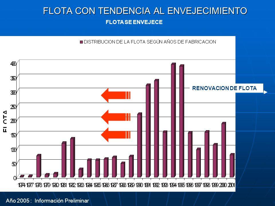 FLOTA CON TENDENCIA AL ENVEJECIMIENTO