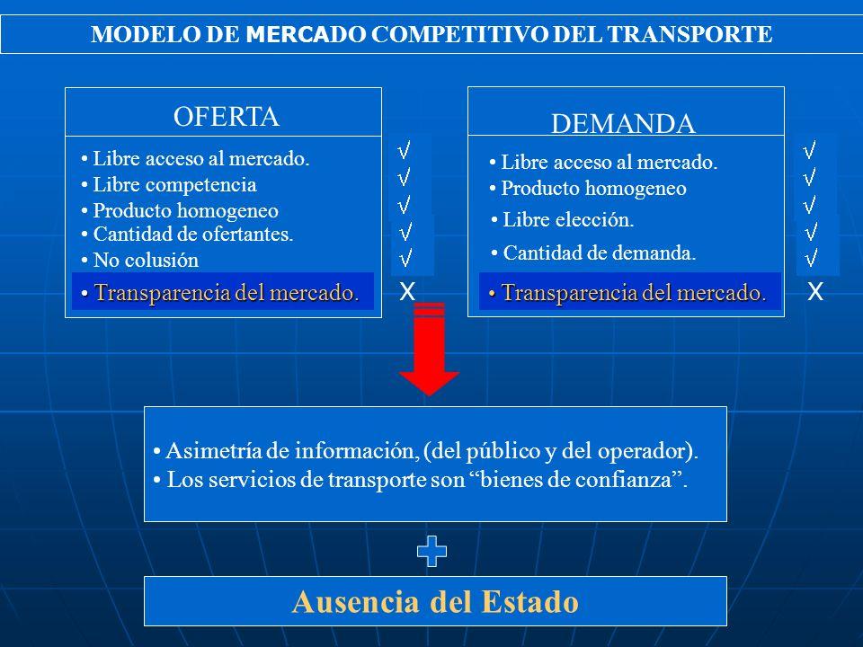 MODELO DE MERCADO COMPETITIVO DEL TRANSPORTE