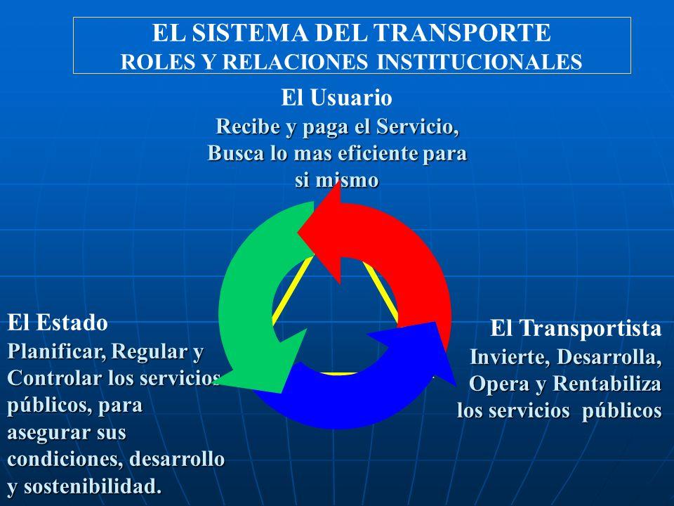 EL SISTEMA DEL TRANSPORTE