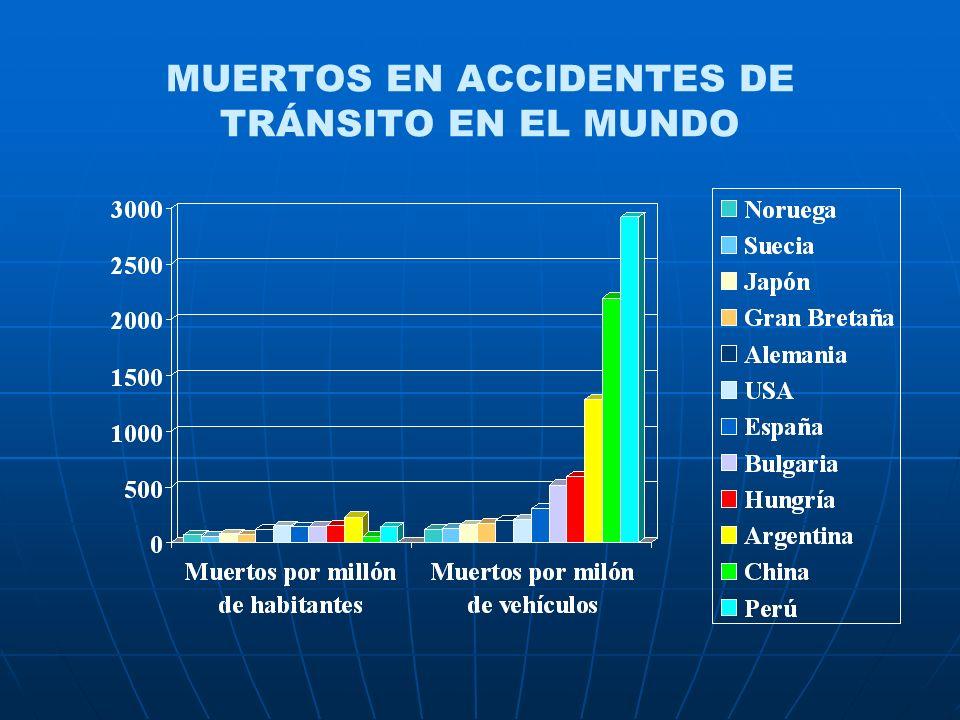 MUERTOS EN ACCIDENTES DE TRÁNSITO EN EL MUNDO