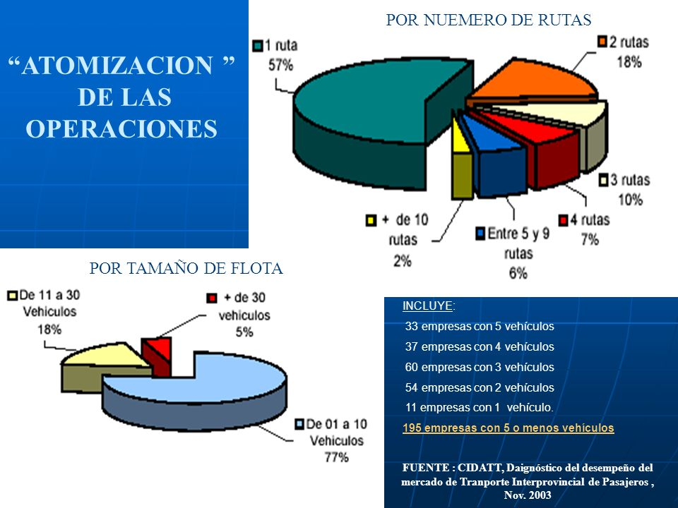 ATOMIZACION DE LAS OPERACIONES