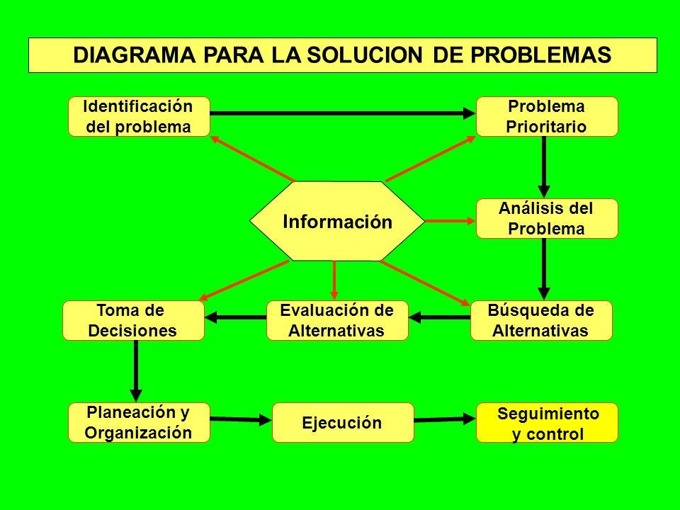DIAGRAMA PARA LA SOLUCION DE PROBLEMAS
