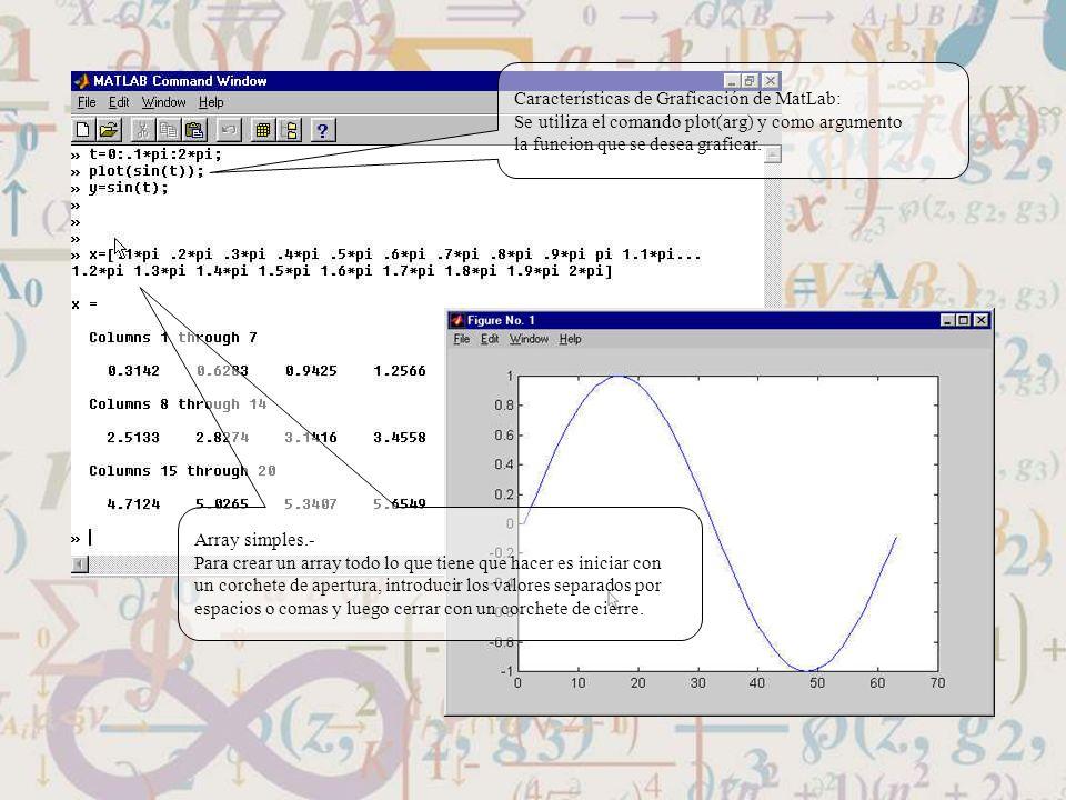 Características de Graficación de MatLab:
