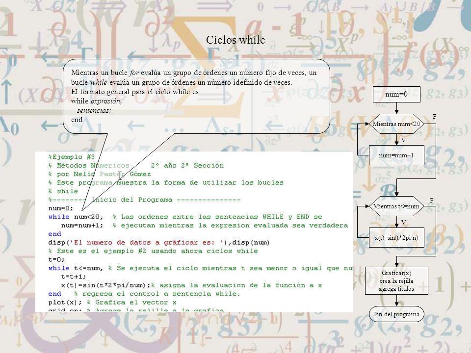 Ciclos while Mientras un bucle for evalúa un grupo de órdenes un número fijo de veces, un.