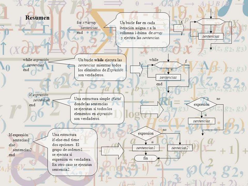 Resumen Un bucle for en cada iteración asigna x a la