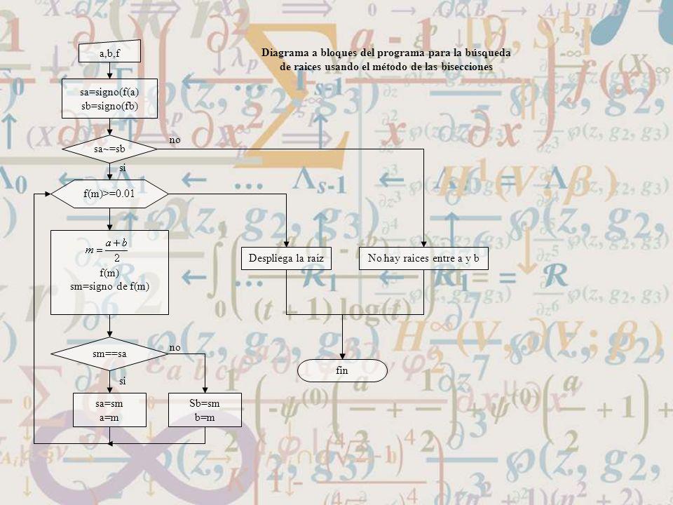 a,b,f Diagrama a bloques del programa para la búsqueda de raices usando el método de las bisecciones.
