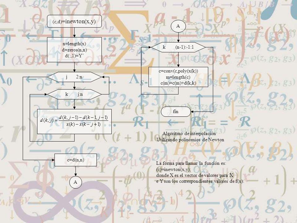 Algoritmo de interpolación Utilizando polinomios de Newton