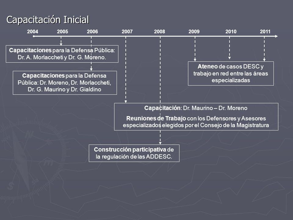 Capacitación Inicial 2004. 2005. 2006. 2007. 2008. 2009. 2010. 2011.
