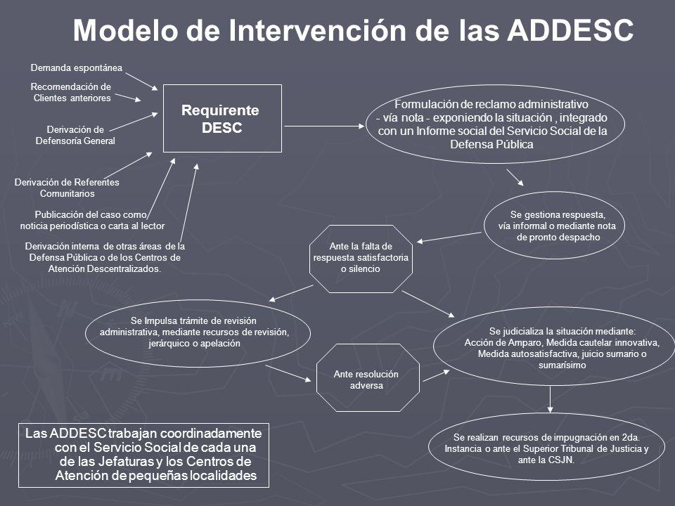 Modelo de Intervención de las ADDESC