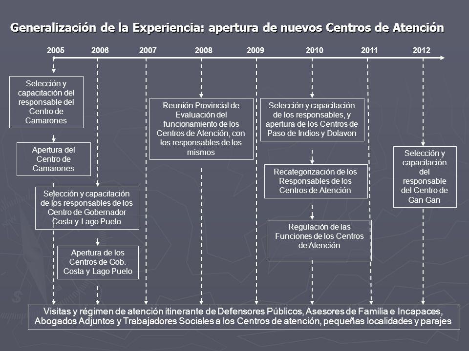 Generalización de la Experiencia: apertura de nuevos Centros de Atención