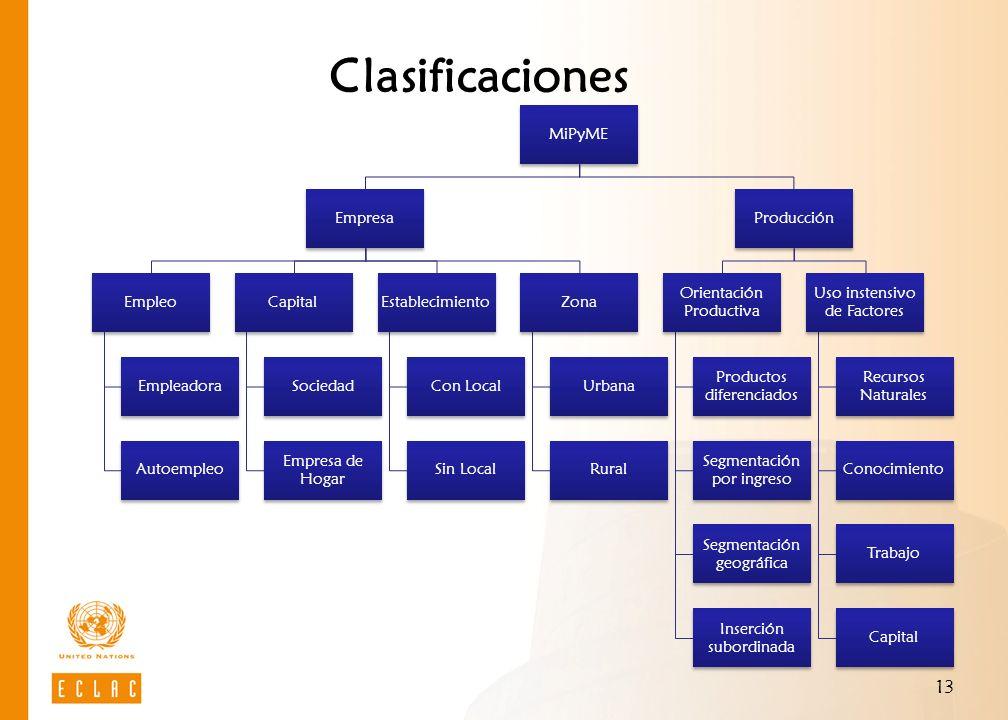 Clasificaciones MiPyME Empresa Empleo Empleadora Autoempleo Capital