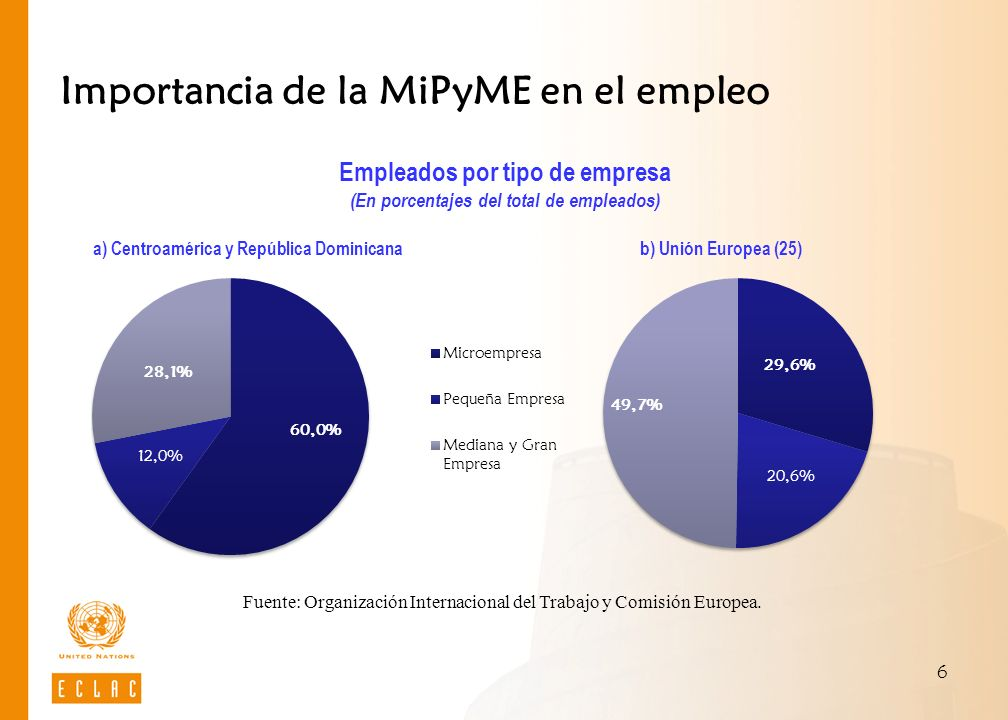 Importancia de la MiPyME en el empleo