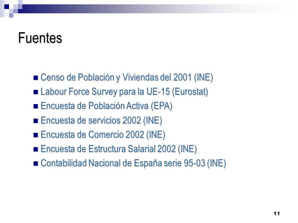 Fuentes Censo de Población y Viviendas del 2001 (INE)