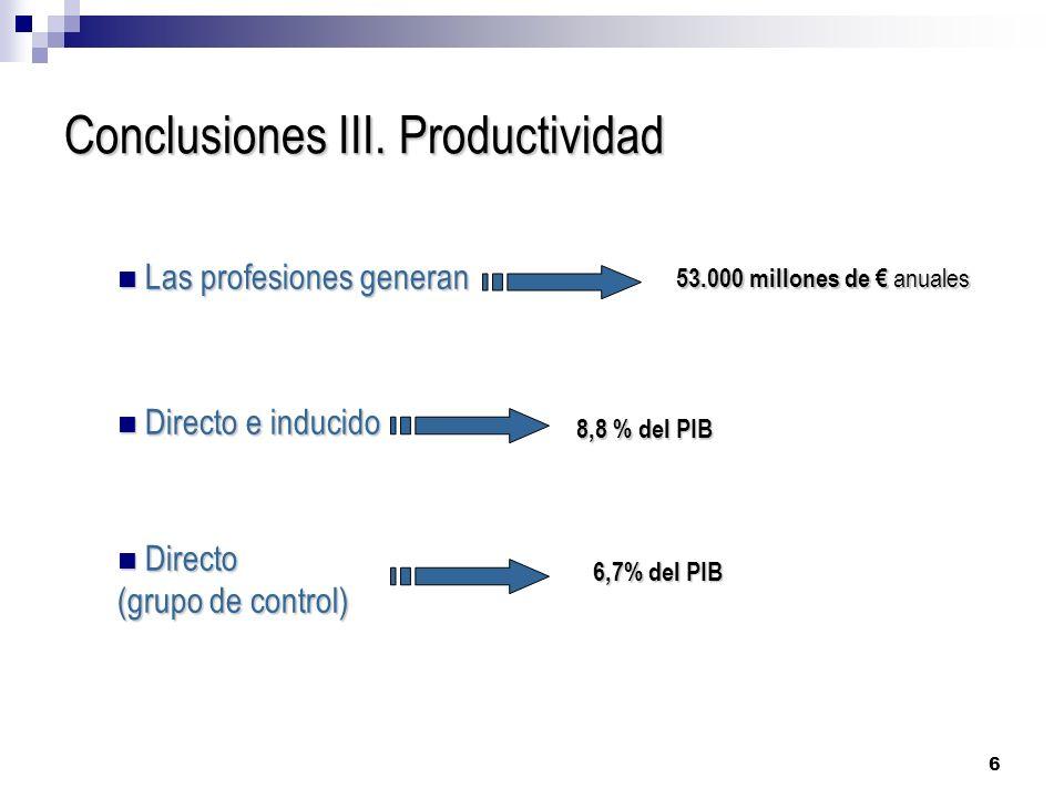 Conclusiones III. Productividad