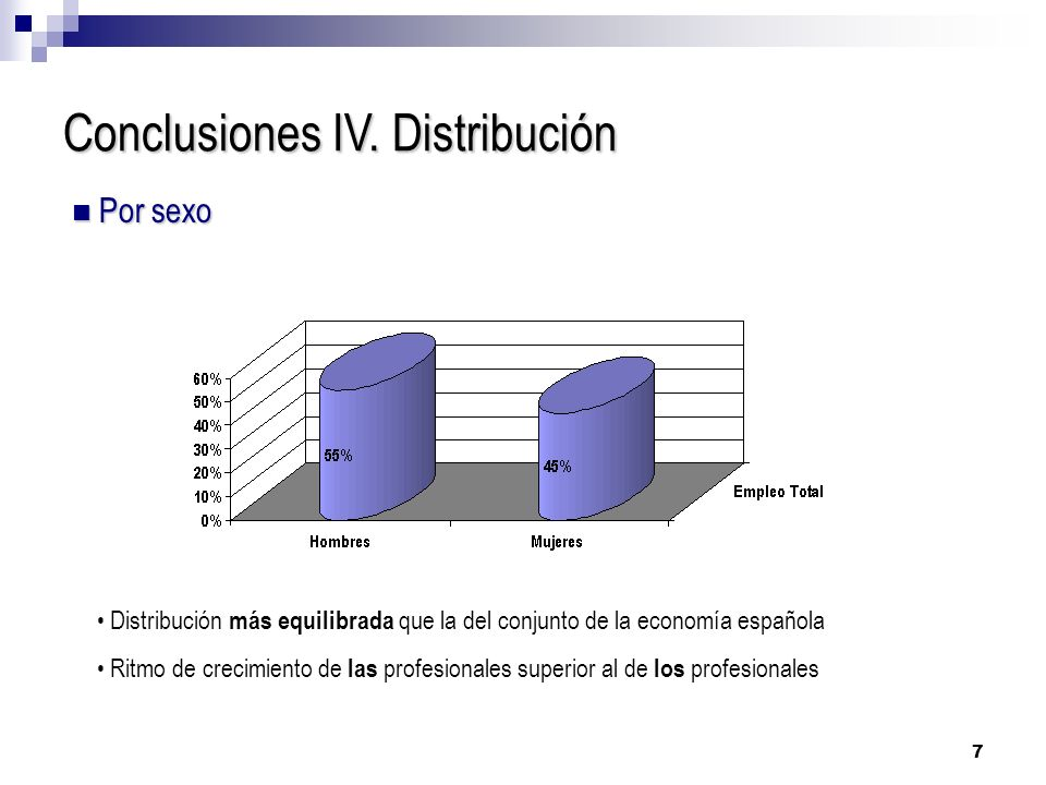 Conclusiones IV. Distribución