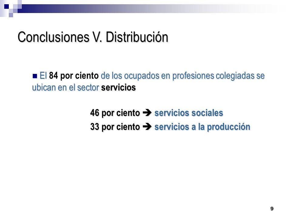 Conclusiones V. Distribución