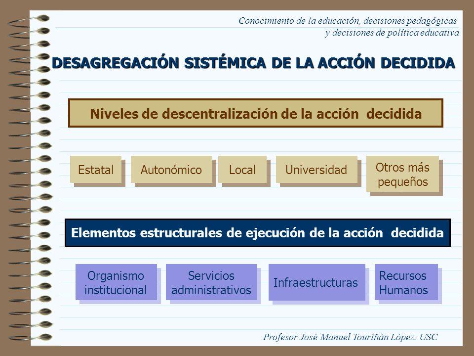 DESAGREGACIÓN SISTÉMICA DE LA ACCIÓN DECIDIDA