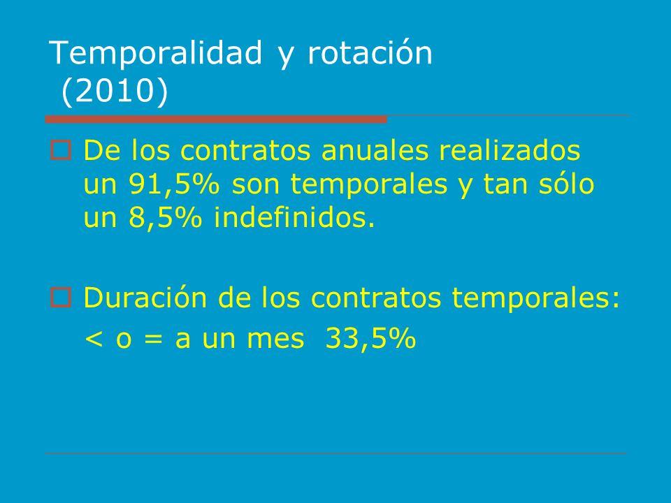 Temporalidad y rotación (2010)