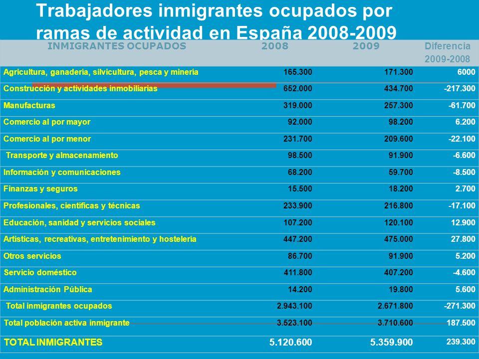 Trabajadores inmigrantes ocupados por ramas de actividad en España 2008-2009