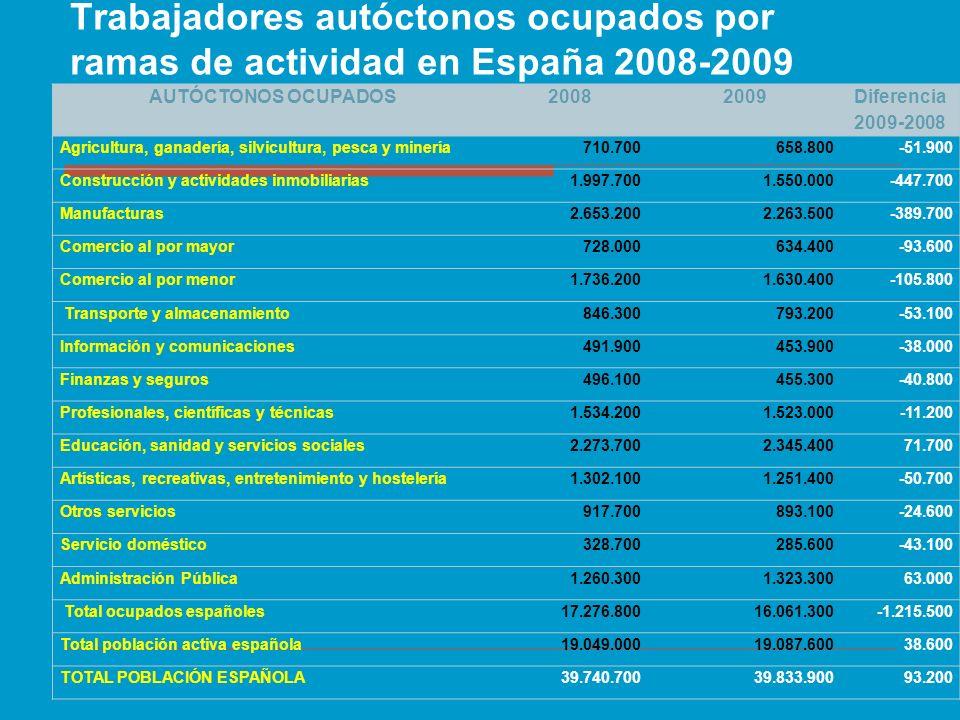 Trabajadores autóctonos ocupados por ramas de actividad en España 2008-2009