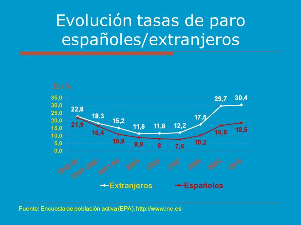 Evolución tasas de paro españoles/extranjeros