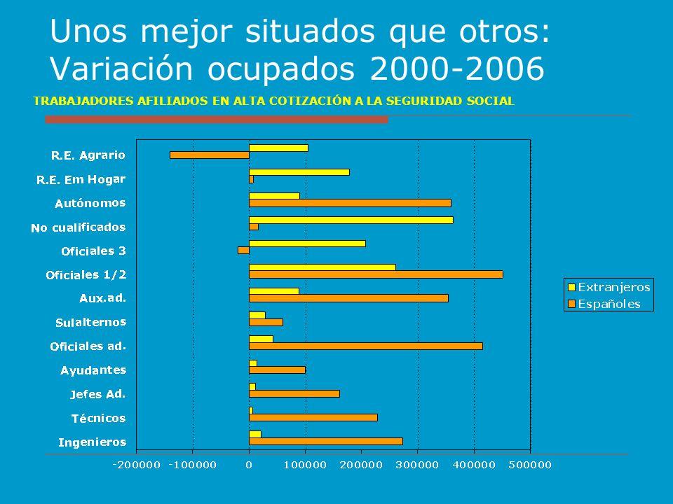 Unos mejor situados que otros: Variación ocupados 2000-2006