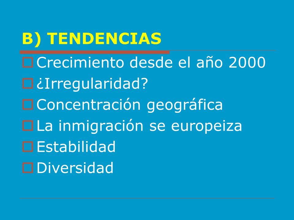 B) TENDENCIAS Crecimiento desde el año 2000 ¿Irregularidad