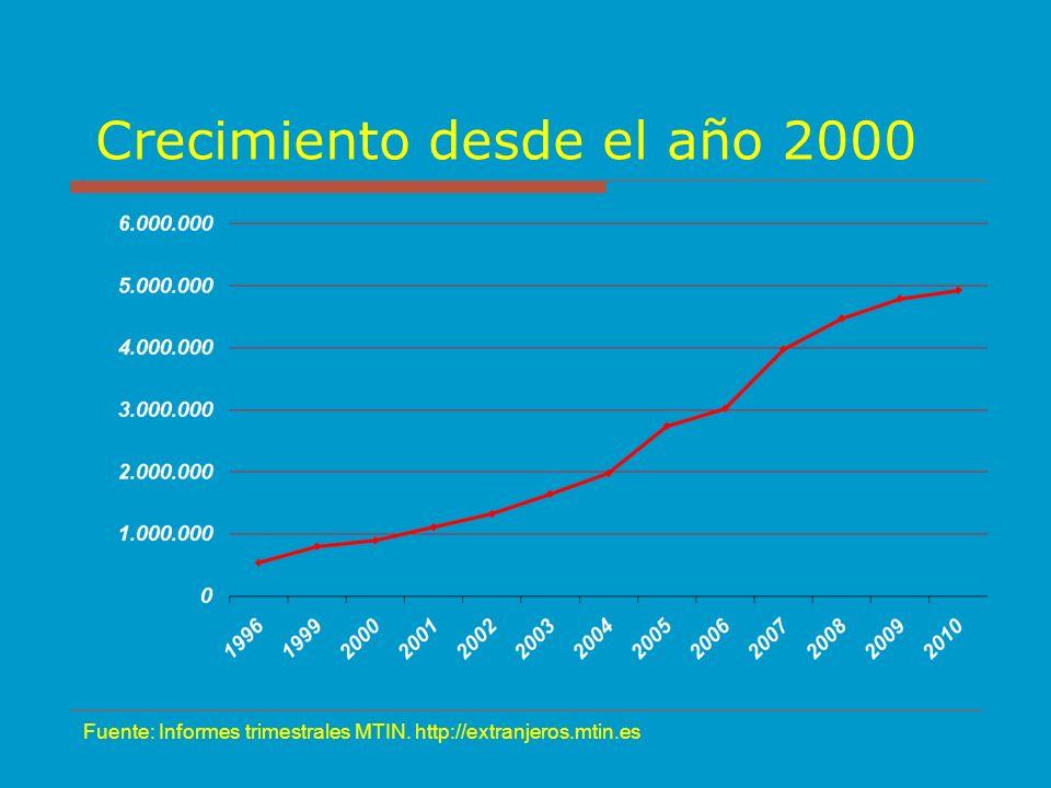 Crecimiento desde el año 2000