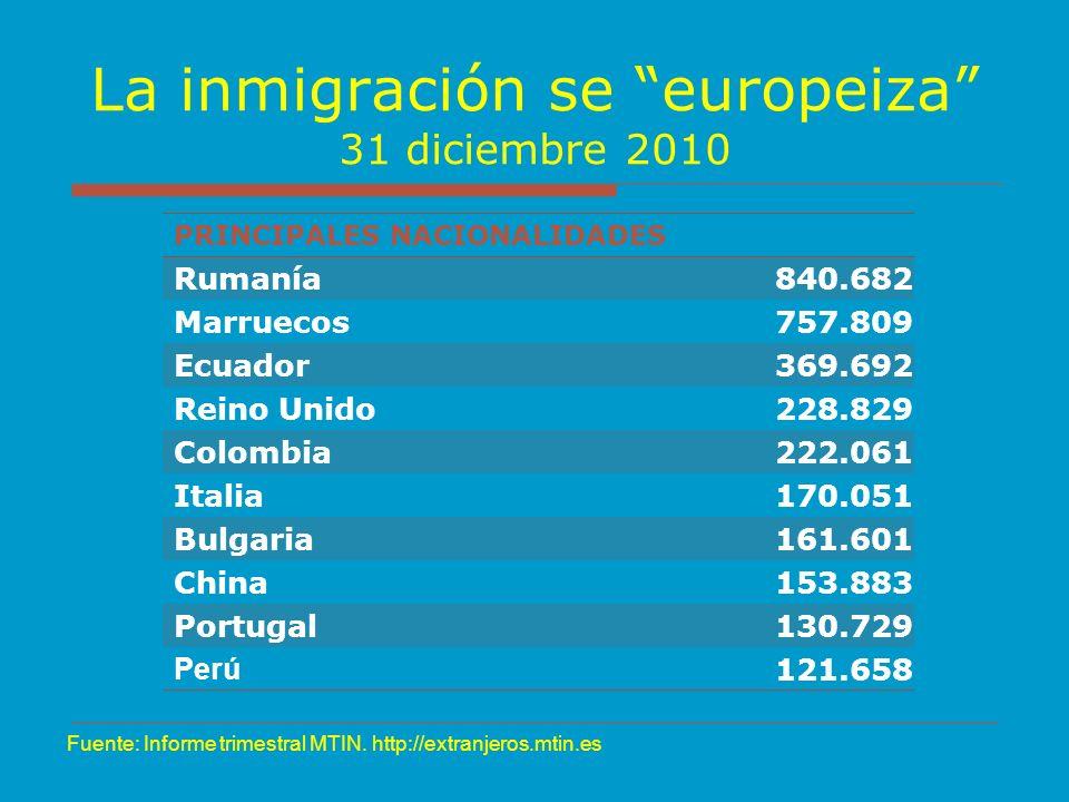 La inmigración se europeiza 31 diciembre 2010