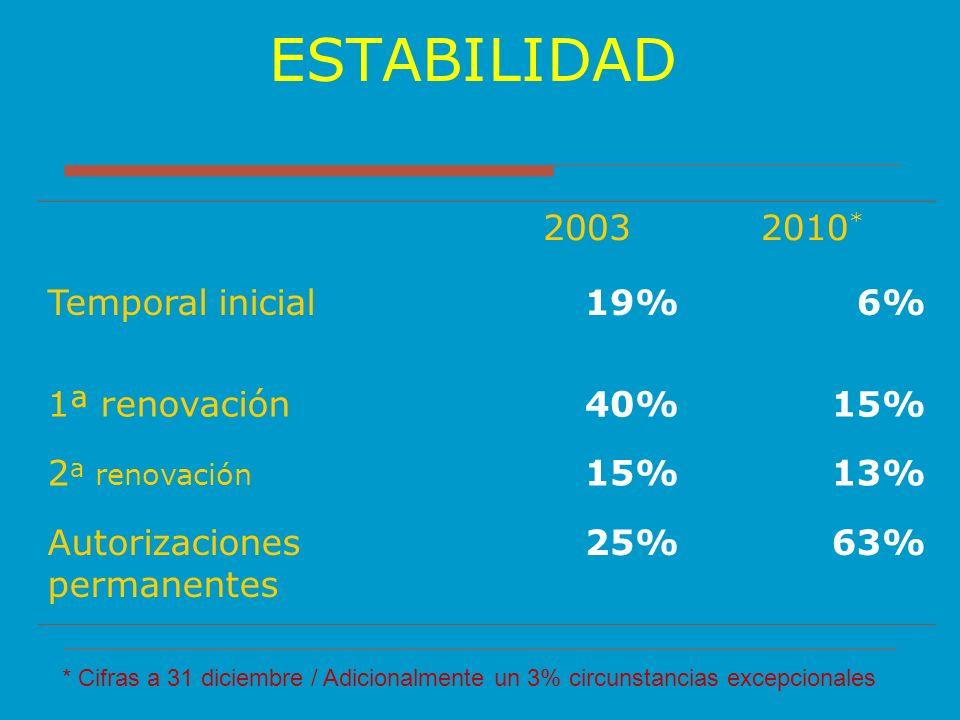 ESTABILIDAD 2003 2010* Temporal inicial 19% 6% 1ª renovación 40% 15%