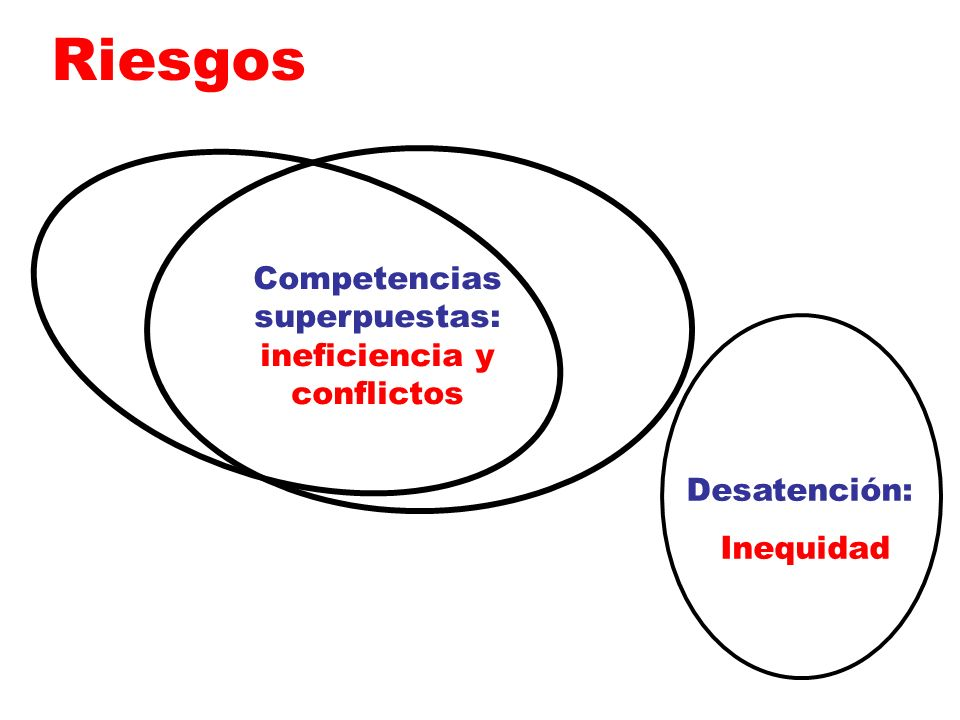 Competencias superpuestas: ineficiencia y conflictos