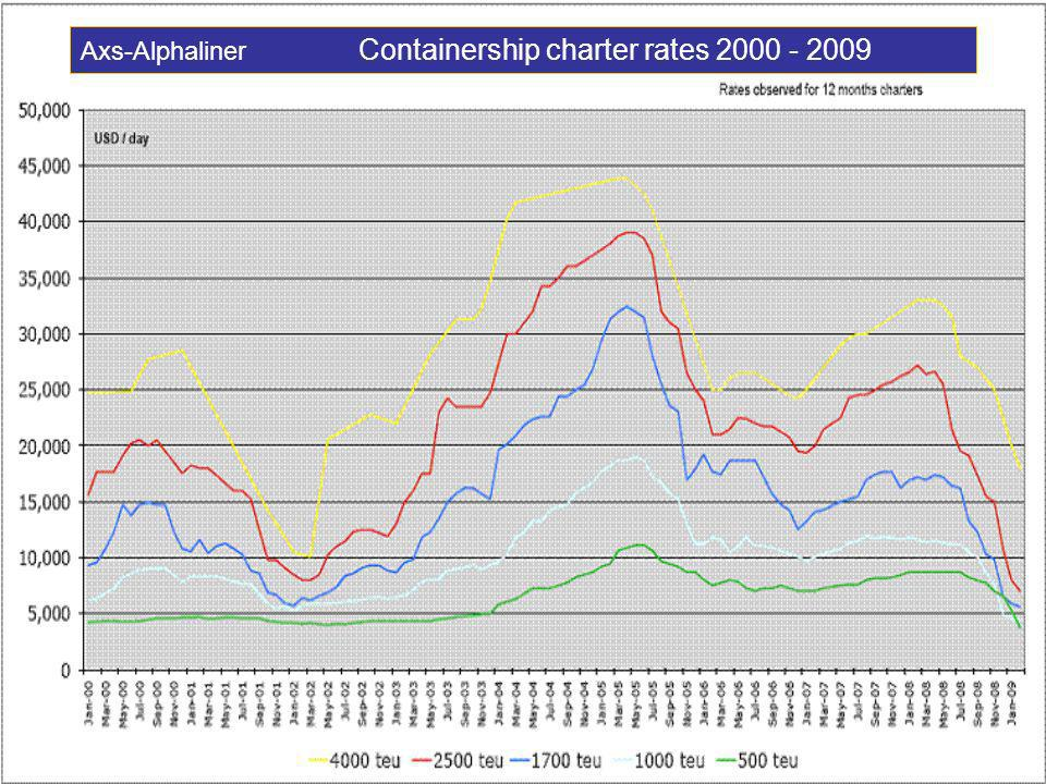 Axs-Alphaliner Containership charter rates 2000 - 2009