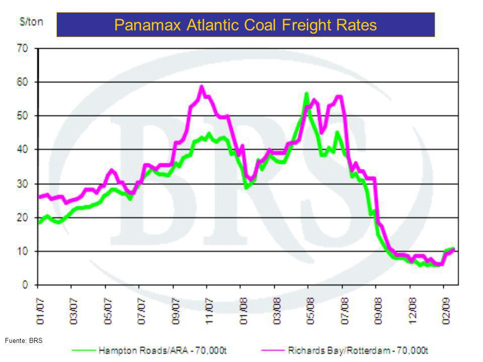 Panamax Atlantic Coal Freight Rates