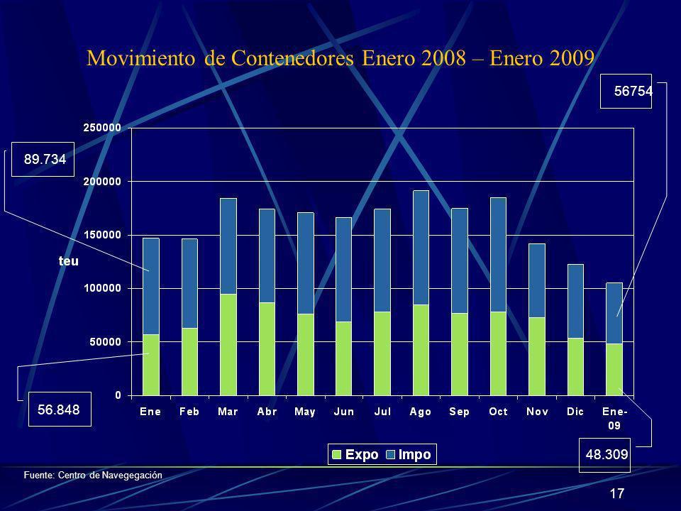 Movimiento de Contenedores Enero 2008 – Enero 2009