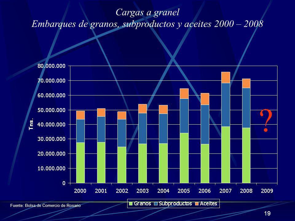 Embarques de granos, subproductos y aceites 2000 – 2008