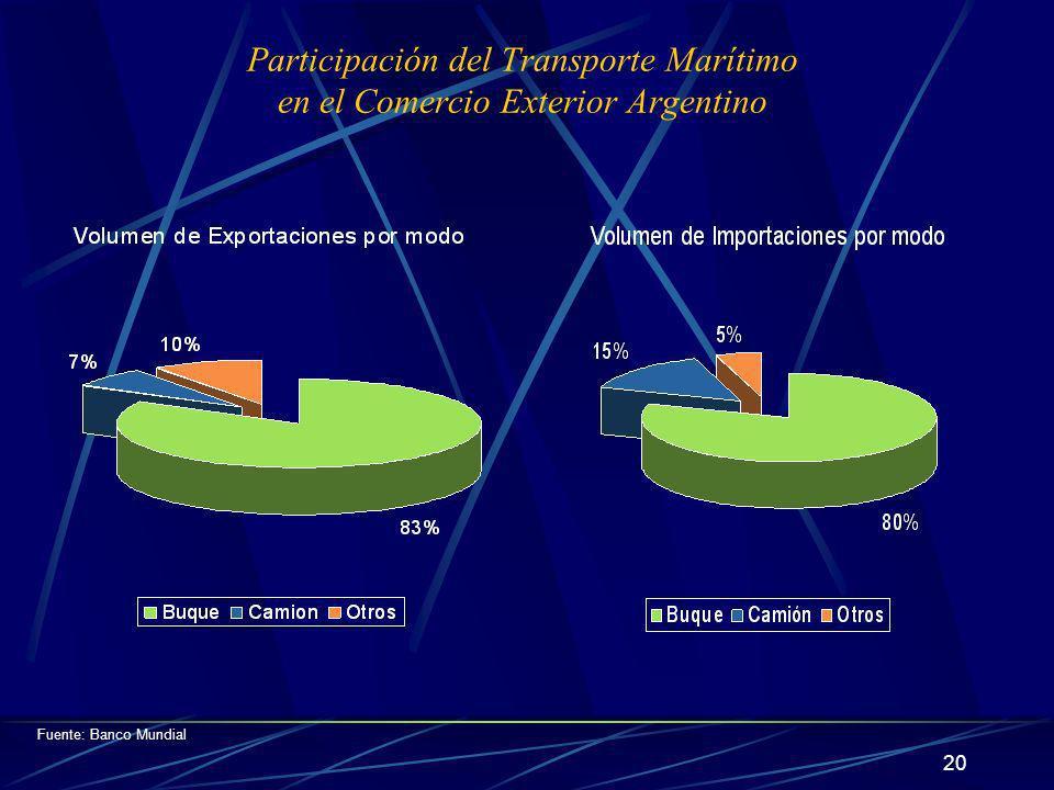 Participación del Transporte Marítimo en el Comercio Exterior Argentino