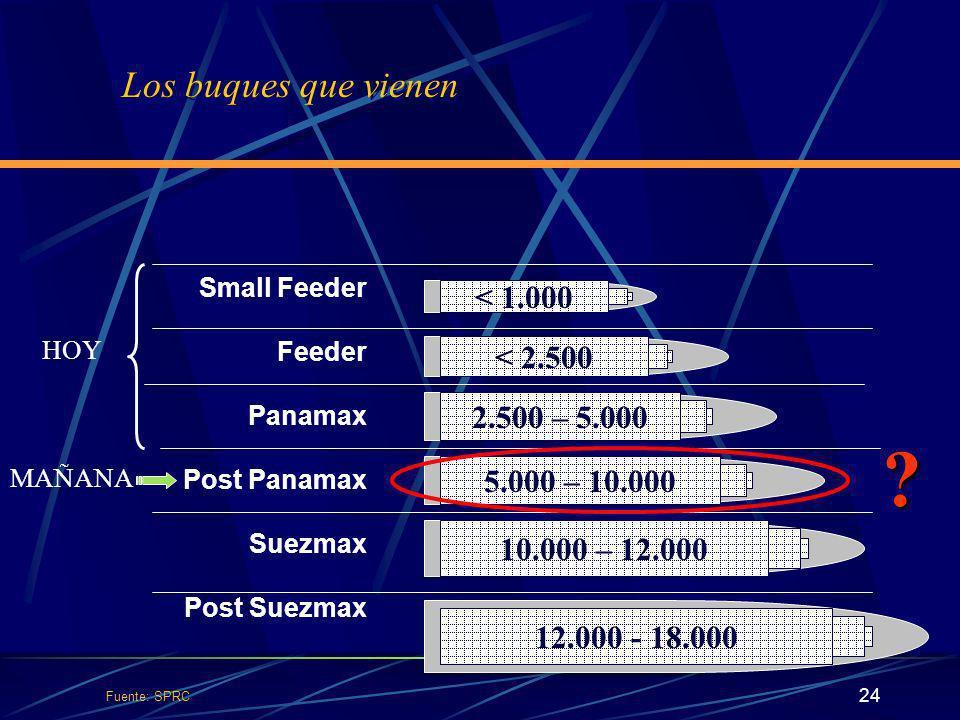 Los buques que vienen < 1.000 < 2.500 2.500 – 5.000