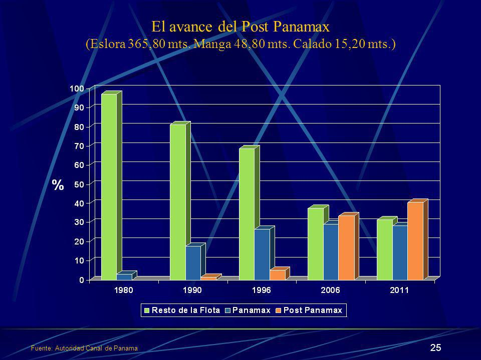 Fuente: Autoridad Canal de Panama