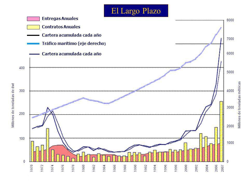 El Largo Plazo Entregas Anuales Contratos Anuales