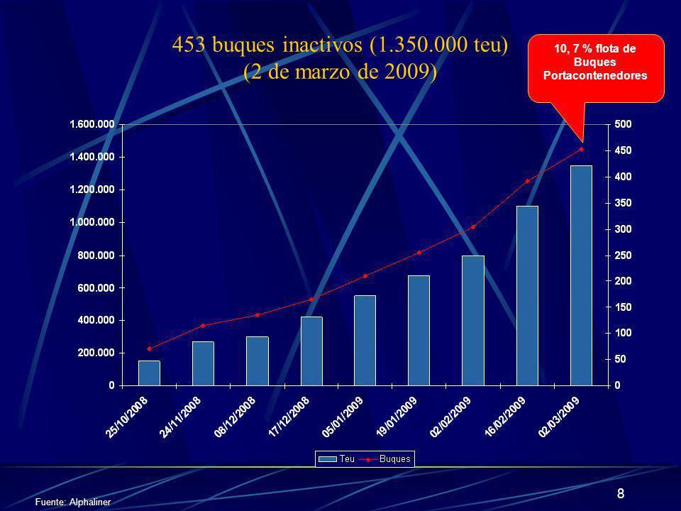 453 buques inactivos (1.350.000 teu) (2 de marzo de 2009)