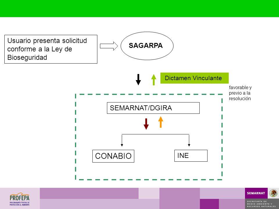 CONABIO Usuario presenta solicitud conforme a la Ley de Bioseguridad