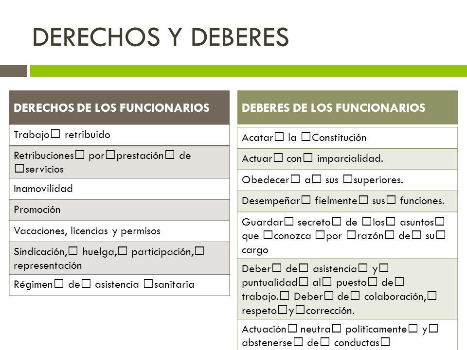DERECHOS Y DEBERES DERECHOS DE LOS FUNCIONARIOS