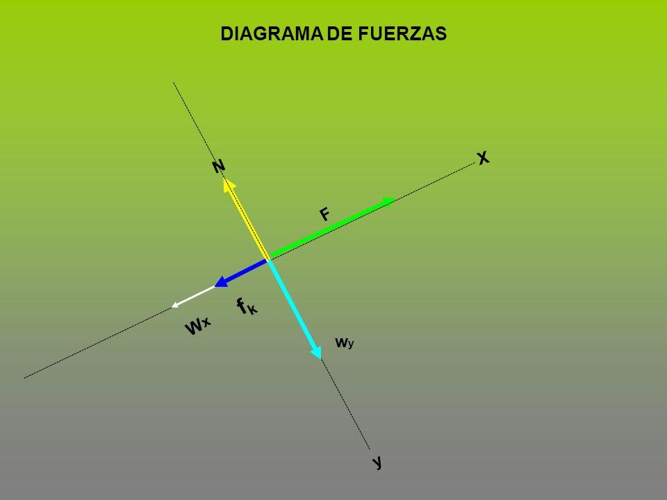 DIAGRAMA DE FUERZAS X N F fk Wx wy y