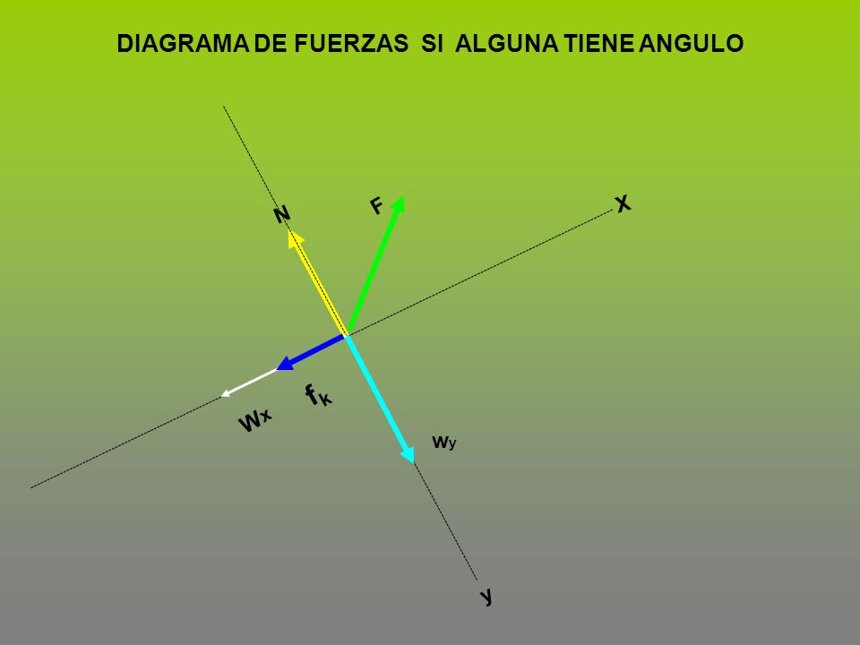 DIAGRAMA DE FUERZAS SI ALGUNA TIENE ANGULO