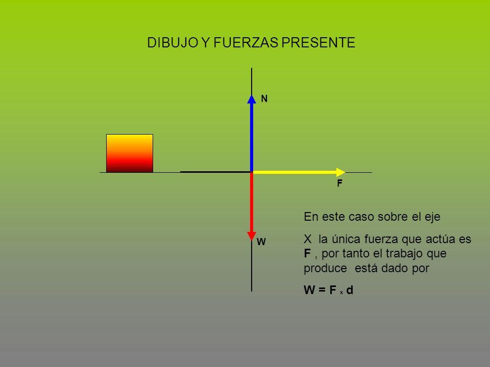 DIBUJO Y FUERZAS PRESENTE