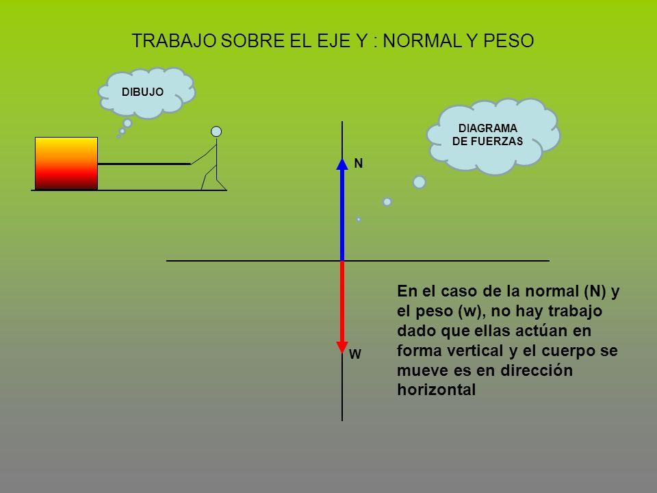 TRABAJO SOBRE EL EJE Y : NORMAL Y PESO