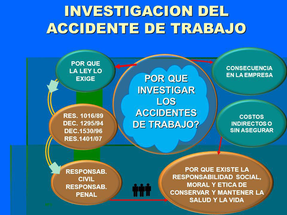 INVESTIGACION DEL ACCIDENTE DE TRABAJO