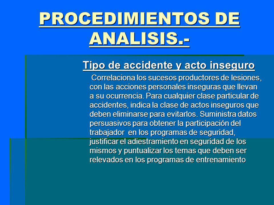 PROCEDIMIENTOS DE ANALISIS.-
